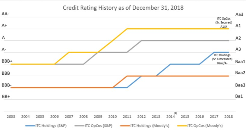 Credit Rating History as of December 31, 2018