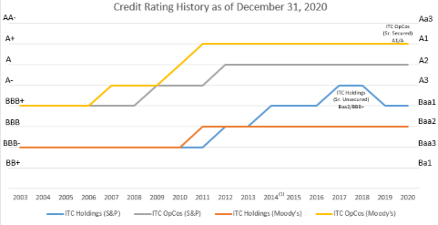 Credit Rating History as of Q4 2020
