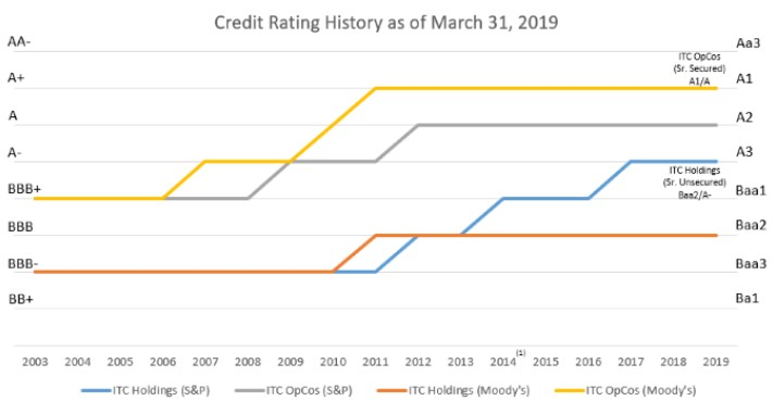 Credit Ratings History as of Q1 2019