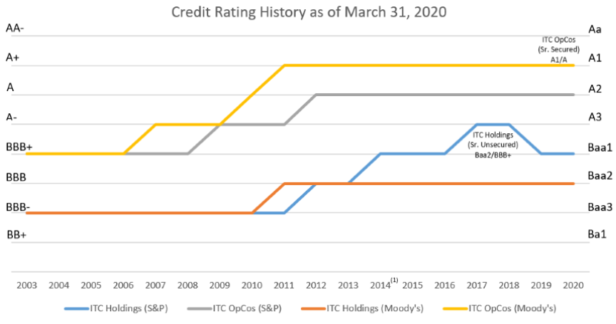 Credit Ratings History as of Q1 2020