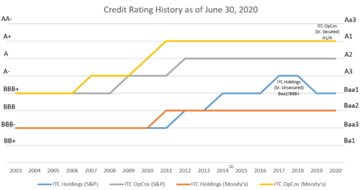 Credit Ratings History as of Q2 2020
