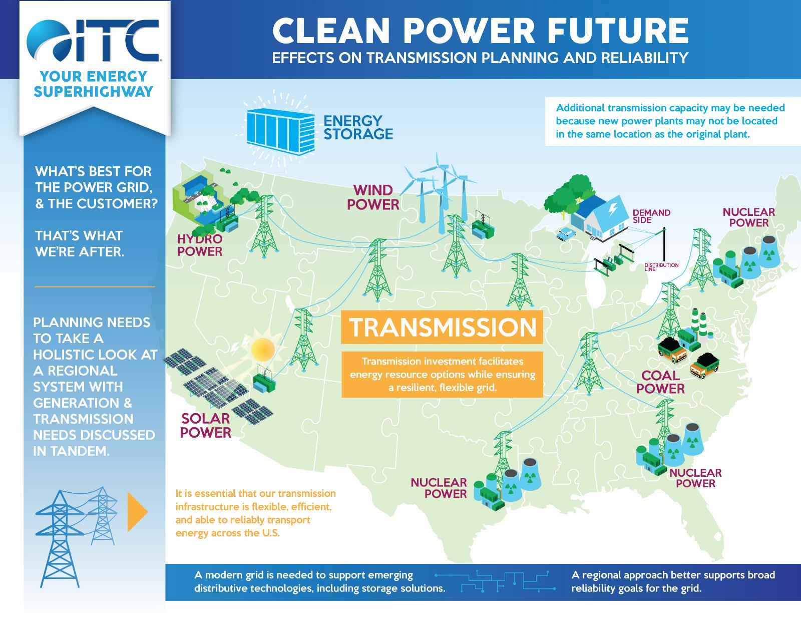 The importance of transmission for a clean power future.