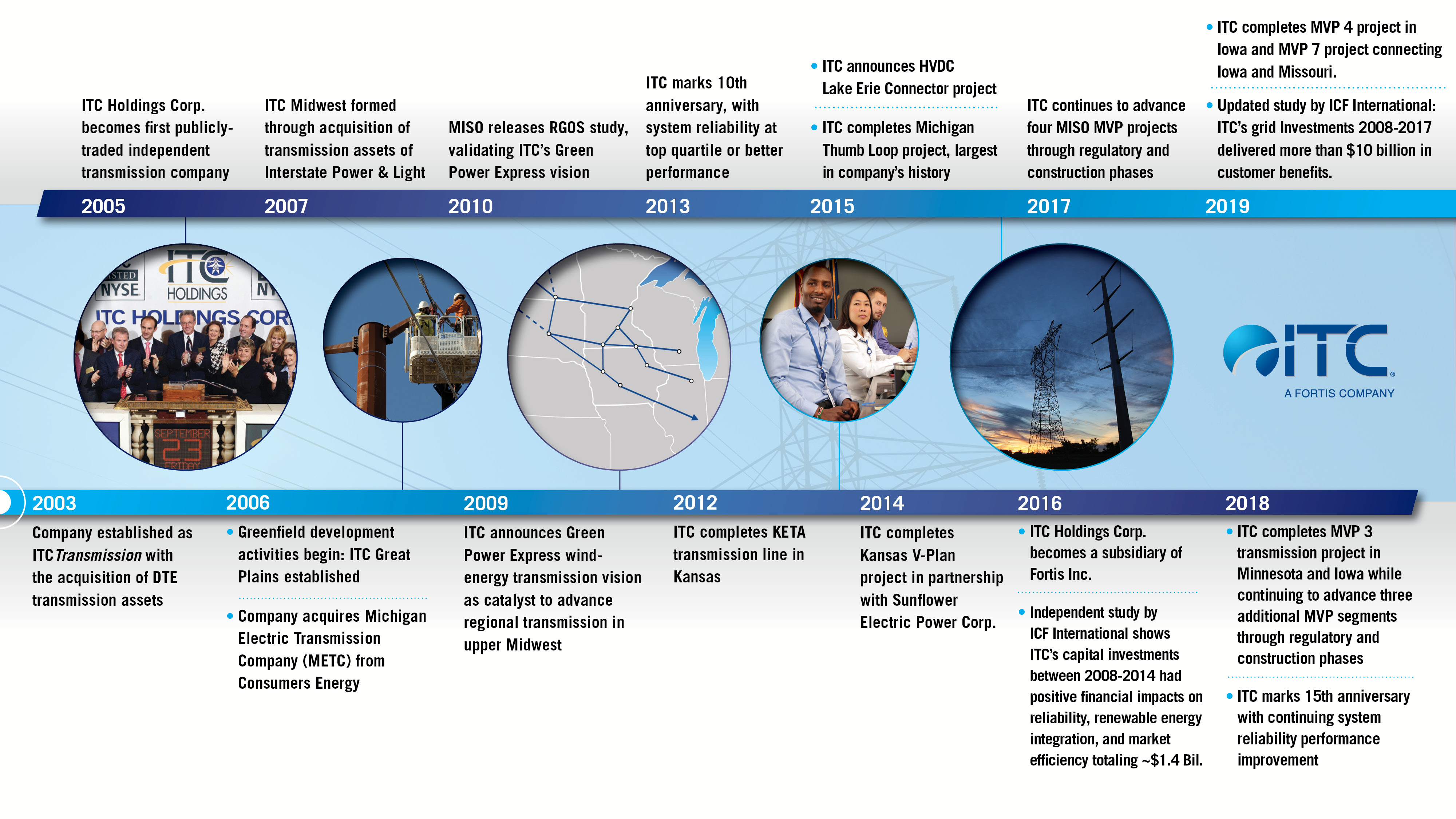 ITC_Graphic_CorpTimeline_2020-01